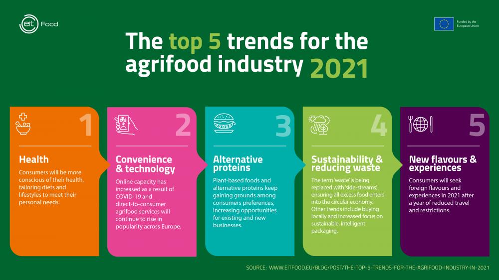 Οι 5 πιο σημαντικές τάσεις στη βιομηχανία της αγροδιατροφής για το 2021