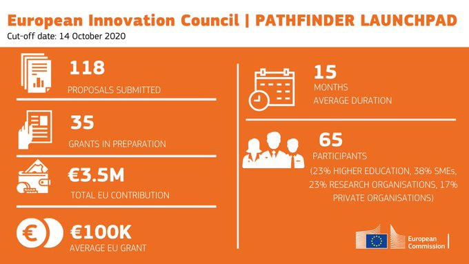 "To EIC χρηματοδοτεί 35 καινοτόμα έργα με 3,5 εκ. ευρώ μέσω του εργαλείου ""Launchpad"""