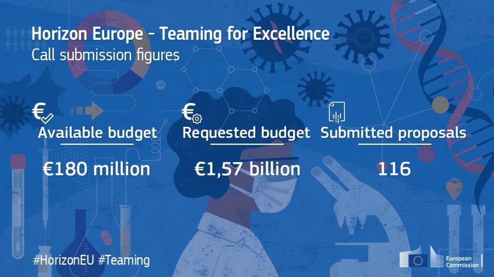 Εξαιρετικά μεγάλο ενδιαφέρον για το 1ο στάδιο της Προκήρυξης «Teaming for Excellence» του Ορίζοντα Ευρώπη