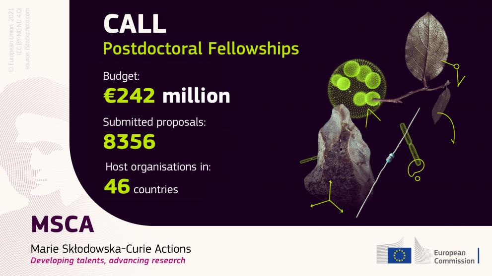8.356 προτάσεις υποβλήθηκαν συνολικά στην προκήρυξη για Μεταδιδακτορικές Υποτροφίες MSCA στον Ορίζοντα Ευρώπη (MSCA Postdoctoral Fellowships Call)